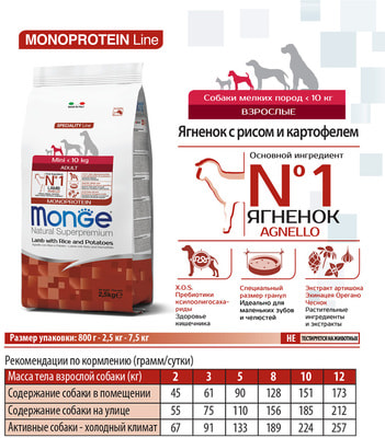 Сухой корм Monge Dog Monoprotein Mini Adult Lamb (ягненок, рис и картофель) (фото, вид 4)