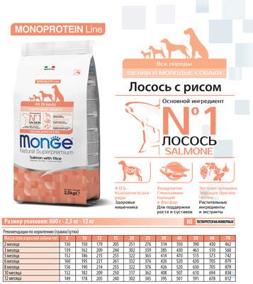 Сухой корм Monge Dog Monoprotein Puppy & Junior Salmone (лосось и рис) (фото, вид 4)