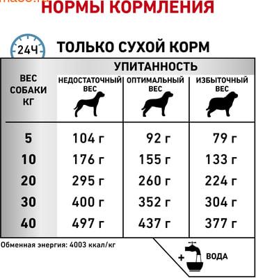 Сухой корм Royal canin ANALLERGENIC AN 18 CANINE (фото, вид 5)